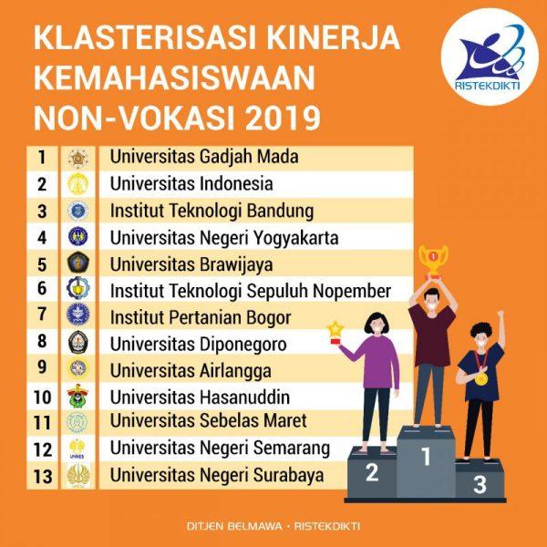 UUI Masuk 100 Besar Nasional Klasterisasi Kinerja Kemahasiswaan Tahun 2019